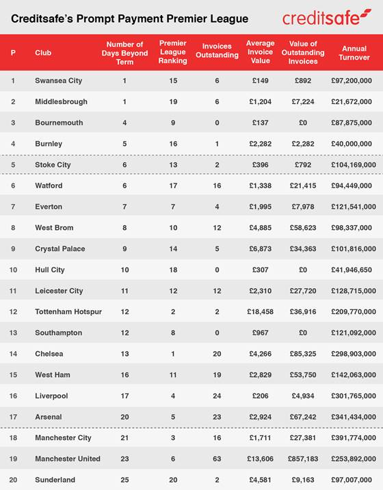 Creditsafe's alternative Premier League table