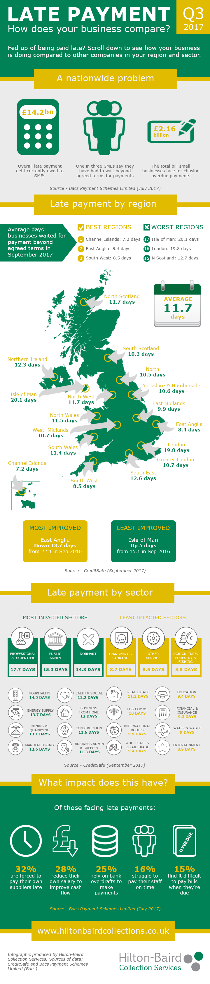 Late payment - How does your business compare (infographic)
